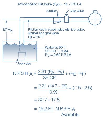 Pump duty calculation